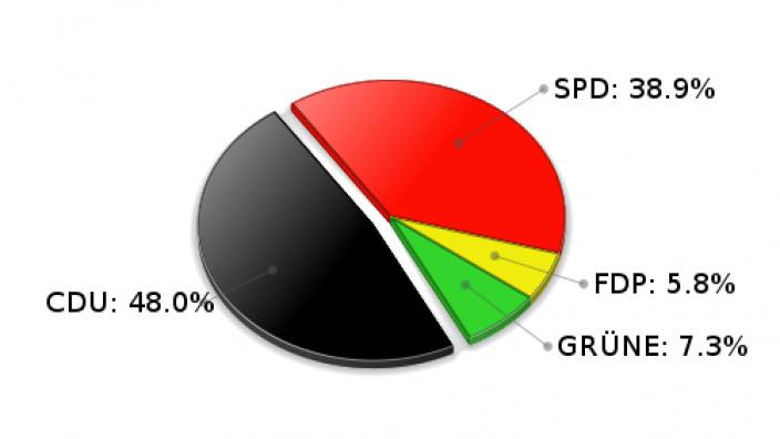 Großensee Erststimmen Landtagswahl 2005