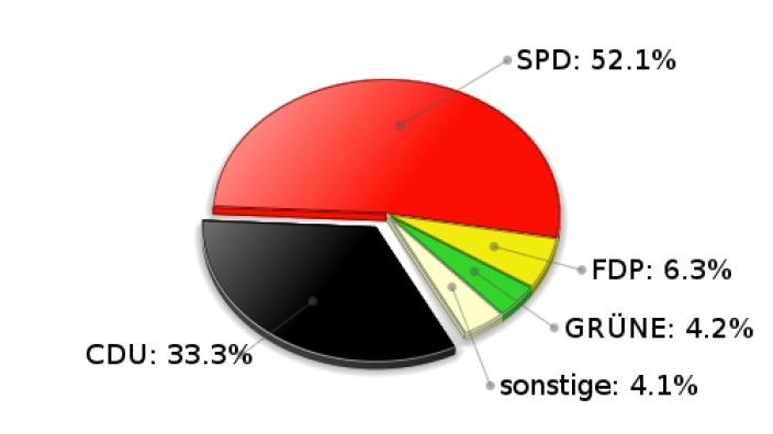 Hohenfelde Zweitstimmen Landtagswahl 2005