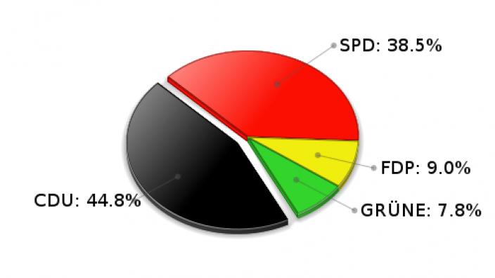 Hoisdorf Erststimmen Landtagswahl 2005