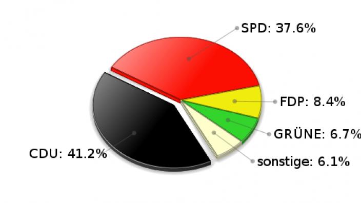 Hoisdorf Zweitstimmen Landtagswahl 2005