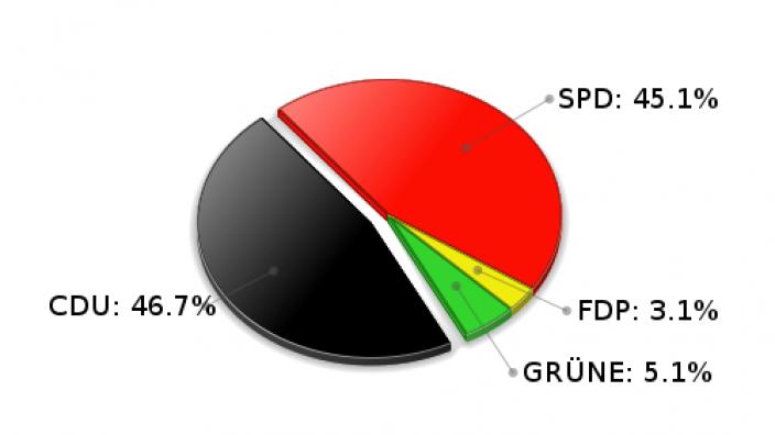 Köthel Erststimmen Landtagswahl 2005