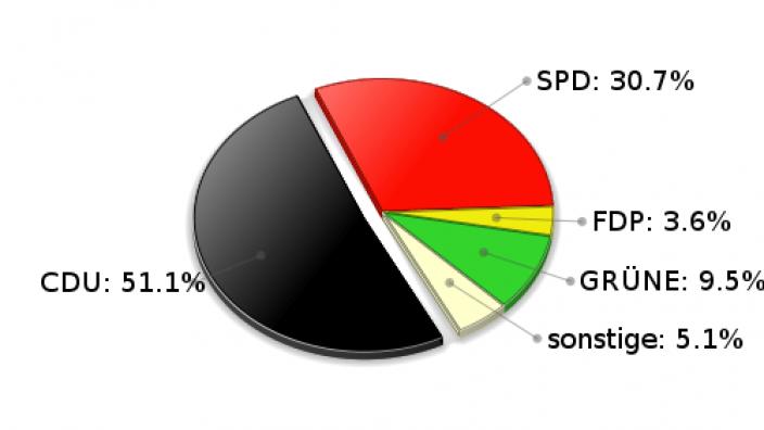 Rausdorf Zweitstimmen Landtagswahl 2005