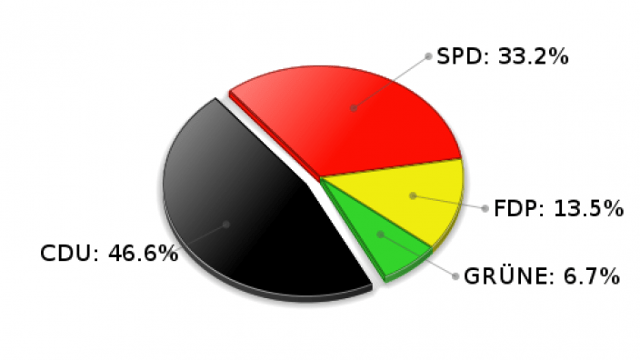 Siek Erststimmen Landtagswahl 2005