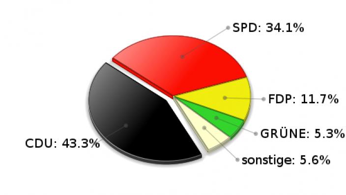 Siek Zweitstimmen Landtagswahl 2005