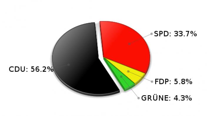 Stapelfeld Erststimmen Landtagswahl 2005