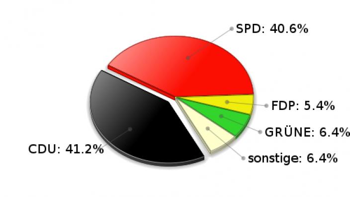Trittau Zweitstimmen Landtagswahl 2005
