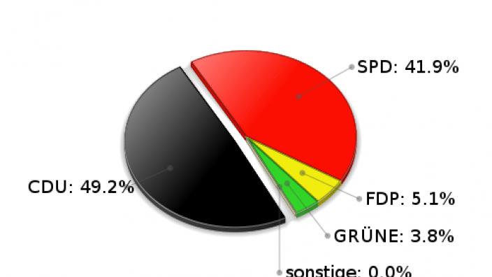 Witzhave Erststimmen Landtagswahl 2005