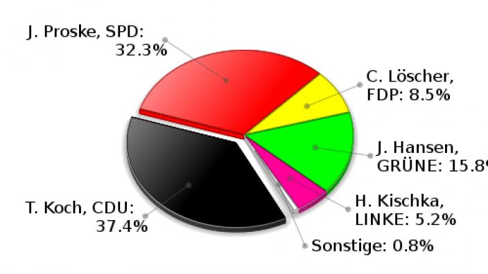 Ammersbek Erststimmen Landtagswahl 2009