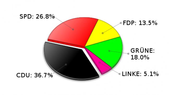 Ammersbek Zweitstimmen Landtagswahl 2009