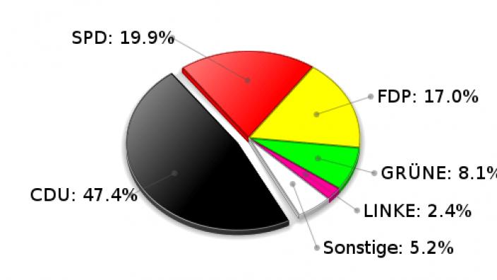 Braak Zweitstimmen Landtagswahl 2009