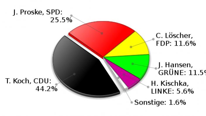 Brunsbek Erststimmen Landtagswahl 2009