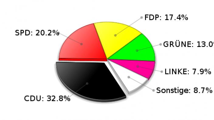 Grande Zweitstimmen Landtagswahl 2009