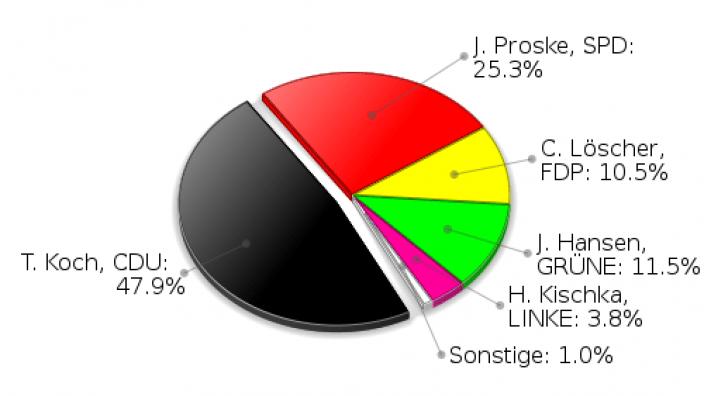 Grönwohld Erststimmen Landtagswahl 2009