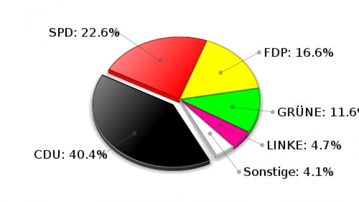 Grönwohld Zweitstimmen Landtagswahl 2009