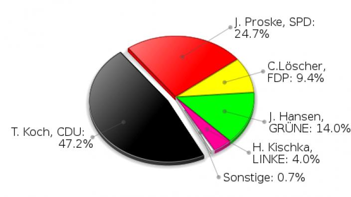 Großhansdorf Erststimmen Landtagswahl 2009