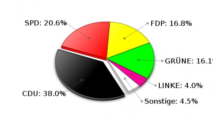 Großhansdorf Zweitstimmen Landtagswahl 2009
