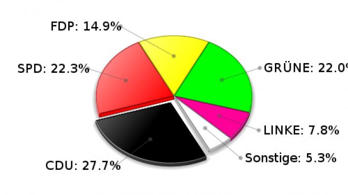 Hamfelde Zweitstimmen Landtagswahl 2009