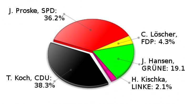 Hohenfelde Erststimmen Landtagswahl 2009