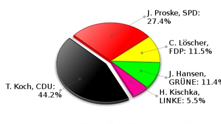 Hoisdorf Zweitstimmen Landtagswahl 2009