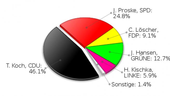 Lütjensee Erststimmen Landtagswahl 2009