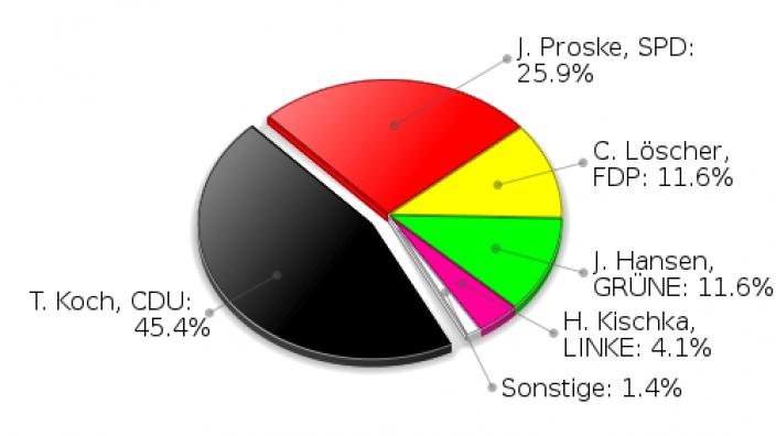 Siek Erststimmen Landtagswahl 2009
