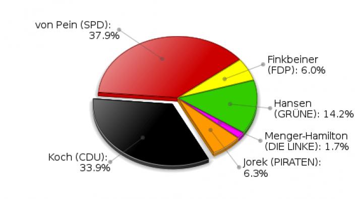 Ammersbek Erststimmen Landtagswahl 2012