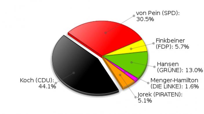 Großhansdorf Erststimmen Landtagswahl 2012