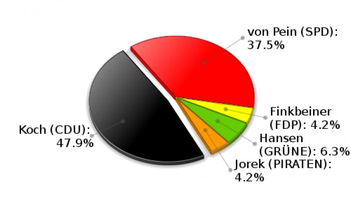 Hohenfelde Erststimmen Landtagswahl 2012