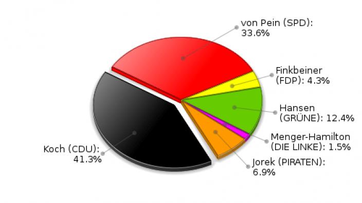 Hoisdorf Erststimmen Landtagswahl 2012