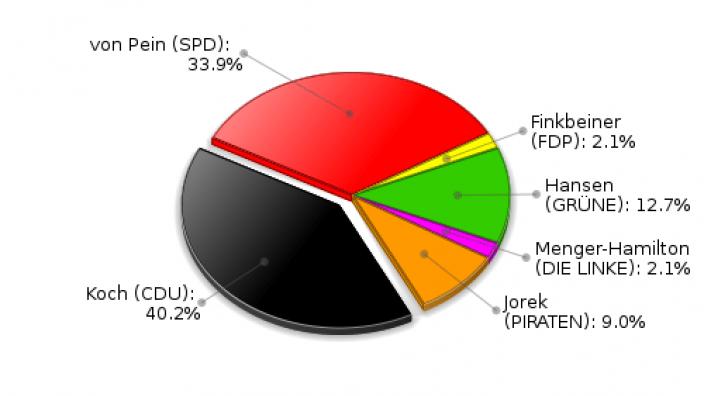 Köthel Erststimmen Landtagswahl 2012