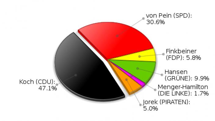 Rausdorf Erststimmen Landtagswahl 2012